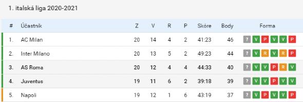Tabulka Serie A
